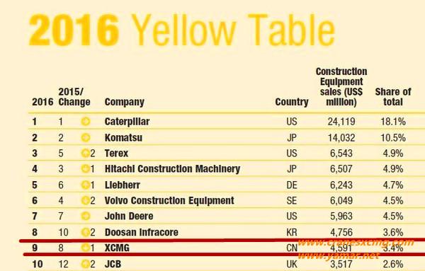 全球工程机械行业10强中为啥只有徐工2